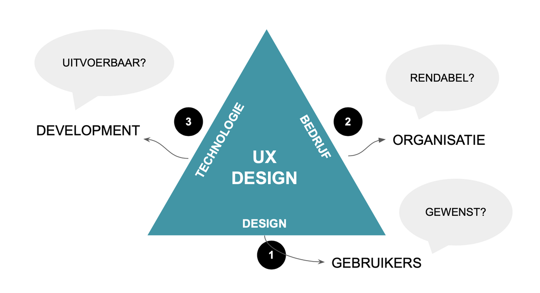 Design Thinking Principle. Design, Business, Technology triangle. Users first.